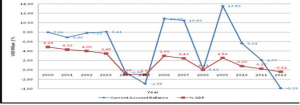 Analisis Dampak Kebijakan Kenaikan Harga BBM Terhadap Kinerja Makro Ekonomi (Analisis Model CGE), Oleh: Haryanto